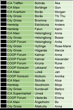 Vinnare Skörda en back SC4 2013